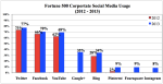 SocialMediaFortune500